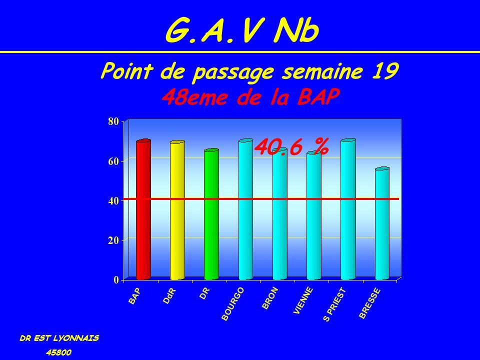 G.A.V Nb DR EST LYONNAIS 45800 40.6 % Point de passage semaine 19 48eme de la BAP