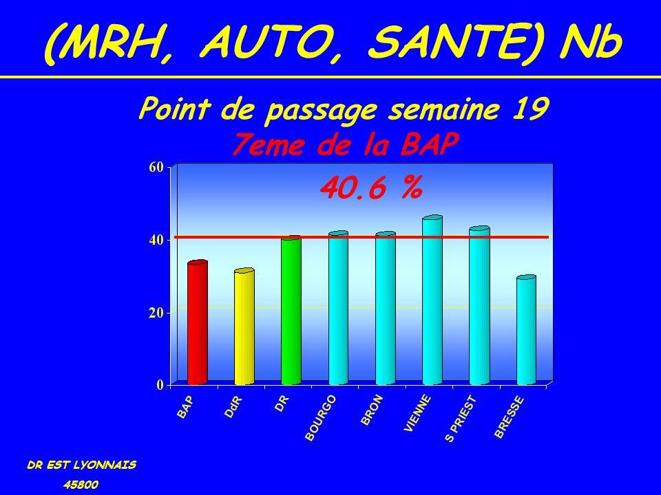 (MRH, AUTO, SANTE) Nb DR EST LYONNAIS 45800 40.6 % Point de passage semaine 19 7eme de la BAP