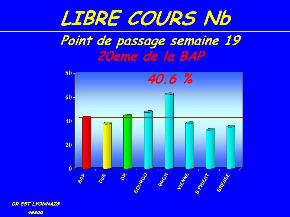 LIBRE COURS Nb DR EST LYONNAIS 45800 40.6 % Point de passage semaine 19 20eme de la BAP