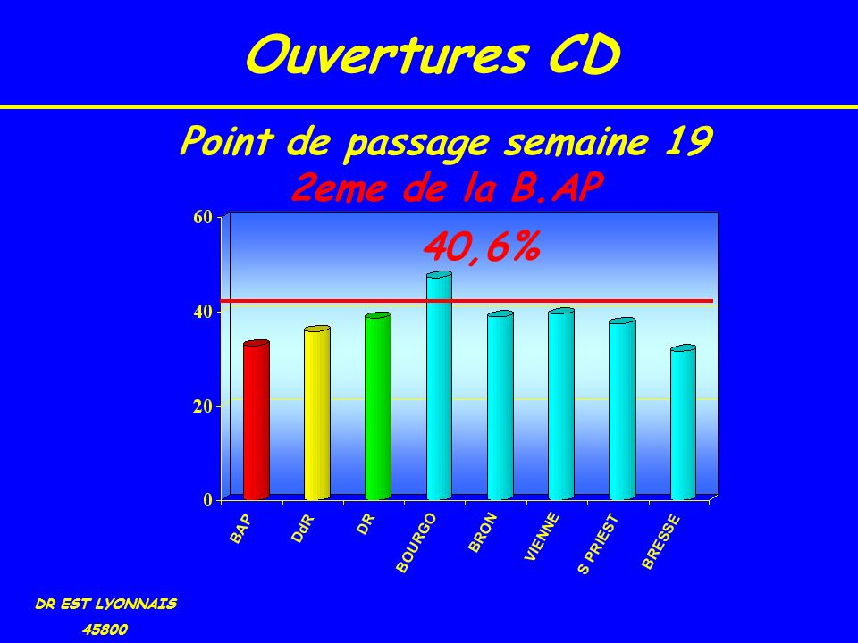 Ouvertures CD DR EST LYONNAIS 45800 40,6% Point de passage semaine 19 2eme de la B.AP