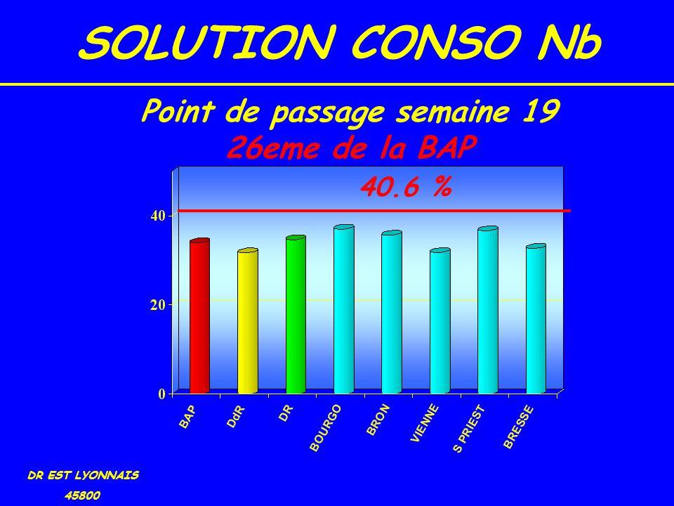 SOLUTION CONSO Nb DR EST LYONNAIS 45800 40.6 % Point de passage semaine 19 26eme de la BAP