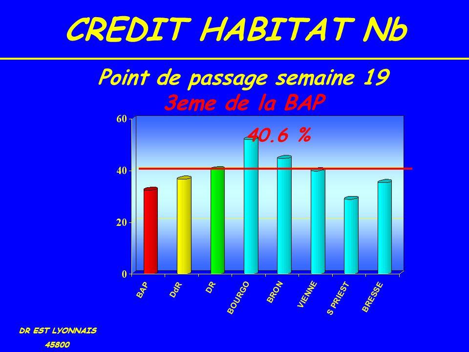 CREDIT HABITAT Nb DR EST LYONNAIS 45800 40.6 % Point de passage semaine 19 3eme de la BAP