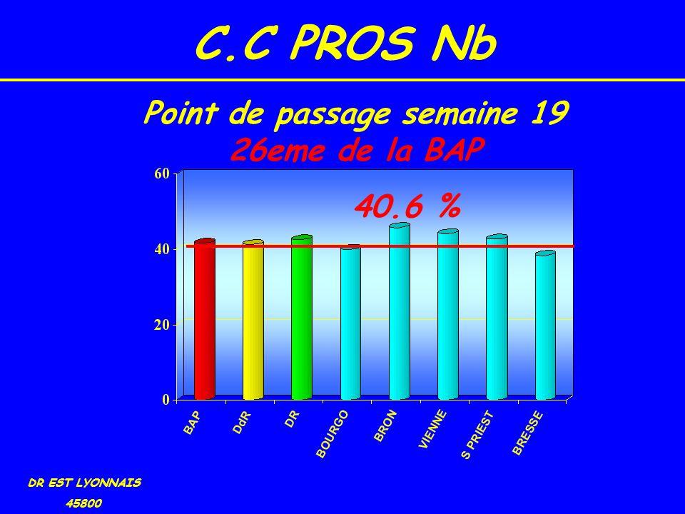 C.C PROS Nb DR EST LYONNAIS 45800 40.6 % Point de passage semaine 19 26eme de la BAP