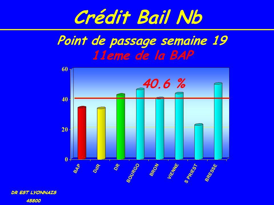 Crédit Bail Nb DR EST LYONNAIS 45800 40.6 % Point de passage semaine 19 11eme de la BAP