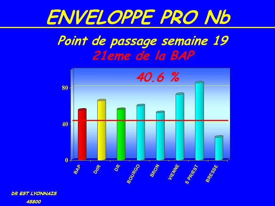 ENVELOPPE PRO Nb DR EST LYONNAIS 45800 40.6 % Point de passage semaine 19 21eme de la BAP