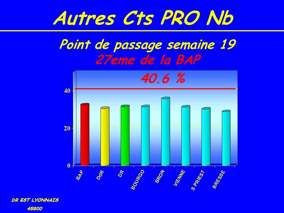 Autres Cts PRO Nb DR EST LYONNAIS 45800 40.6 % Point de passage semaine 19 27eme de la BAP