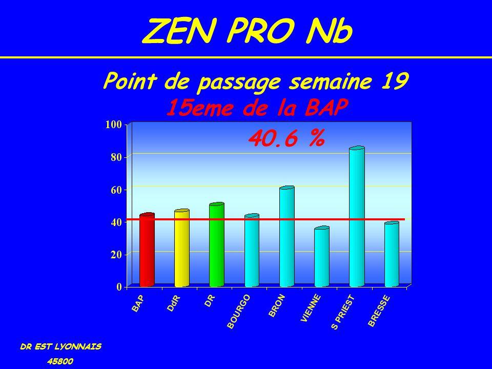 ZEN PRO Nb DR EST LYONNAIS 45800 40.6 % Point de passage semaine 19 15eme de la BAP