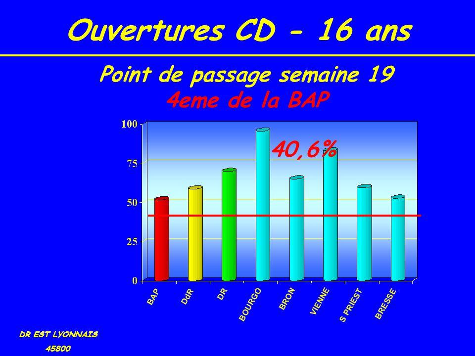 Ouvertures CD - 16 ans DR EST LYONNAIS 45800 40,6% Point de passage semaine 19 4eme de la BAP