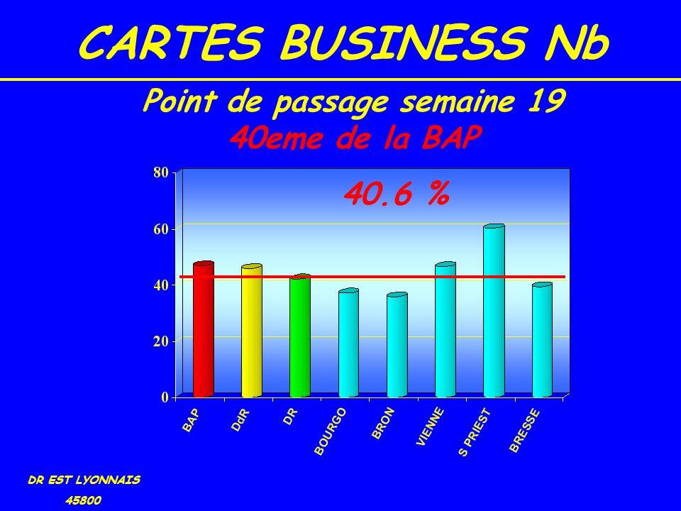 CARTES BUSINESS Nb DR EST LYONNAIS 45800 40.6 % Point de passage semaine 19 40eme de la BAP