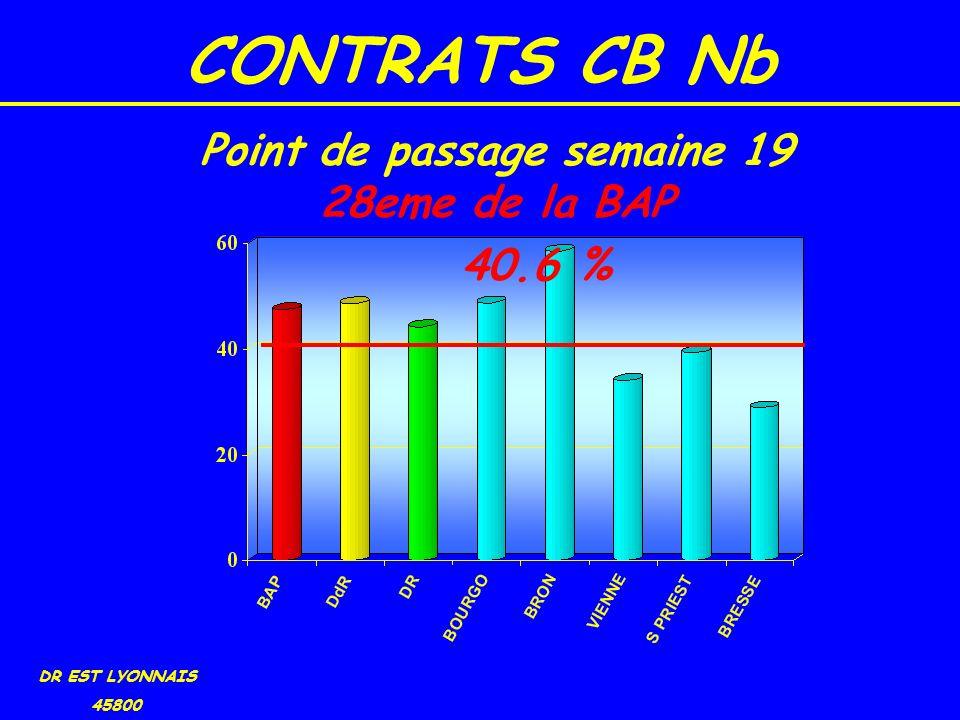 CONTRATS CB Nb DR EST LYONNAIS 45800 40.6 % Point de passage semaine 19 28eme de la BAP