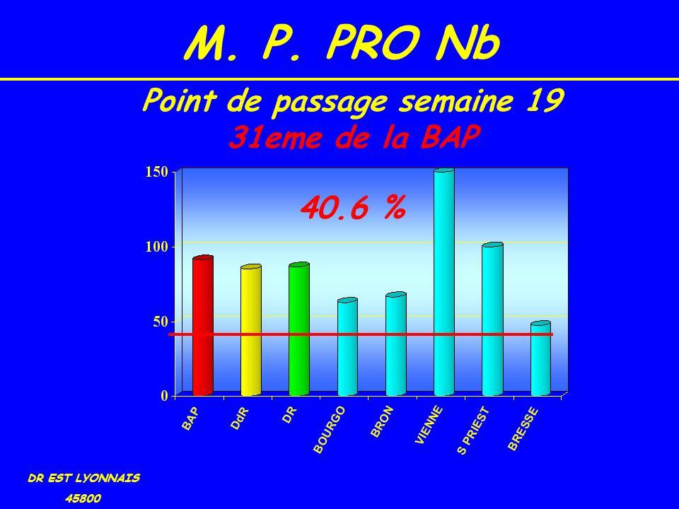 M. P. PRO Nb DR EST LYONNAIS 45800 40.6 % Point de passage semaine 19 31eme de la BAP