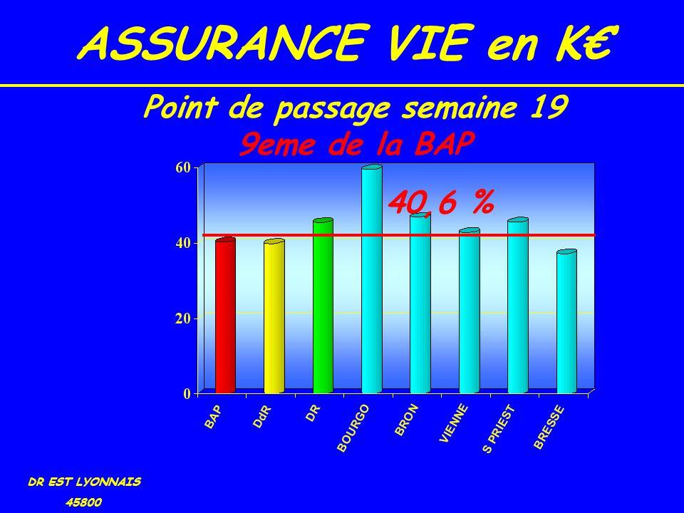 ASSURANCE VIE en K DR EST LYONNAIS 45800 40,6 % Point de passage semaine 19 9eme de la BAP