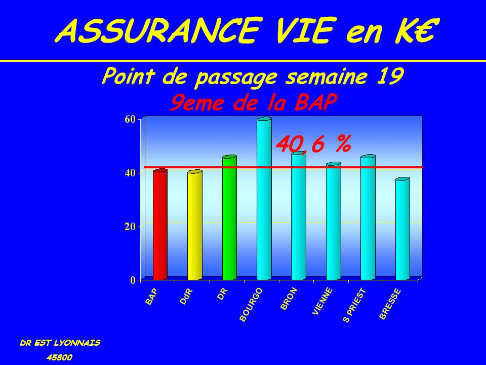O.P.C.V.M Non Mon. K DR EST LYONNAIS 45800 40.6 % Point de passage semaine 19 17eme de la BAP