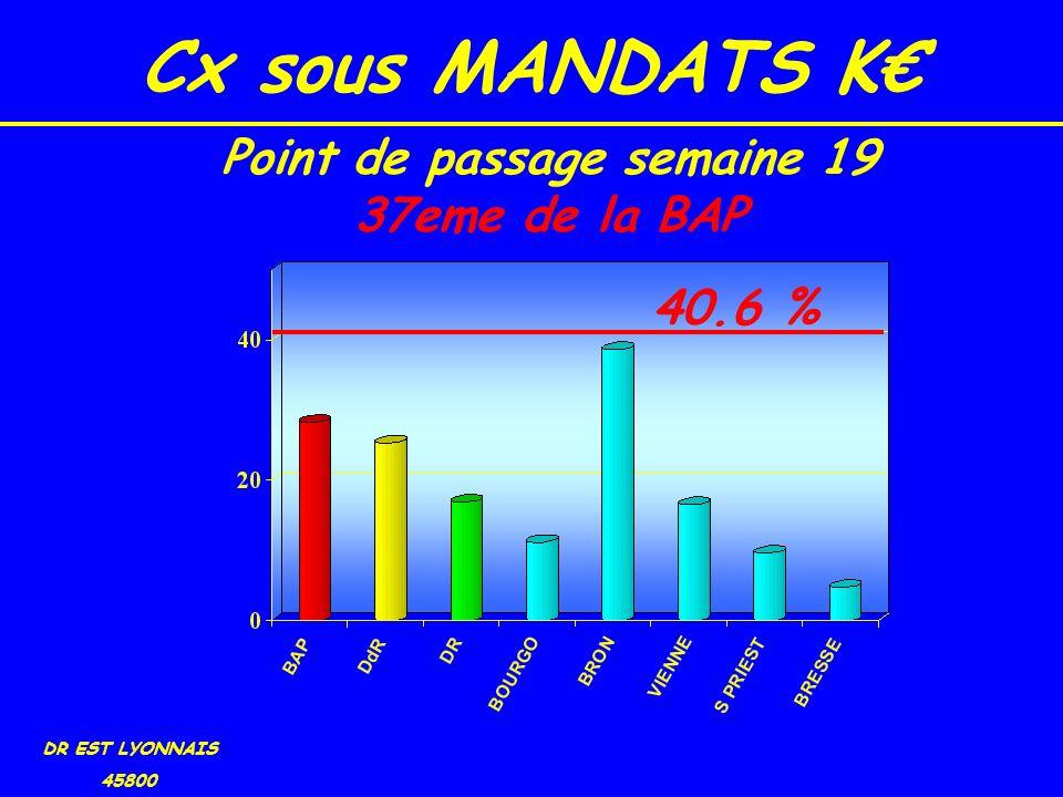 Cx sous MANDATS K DR EST LYONNAIS 45800 40.6 % Point de passage semaine 19 37eme de la BAP