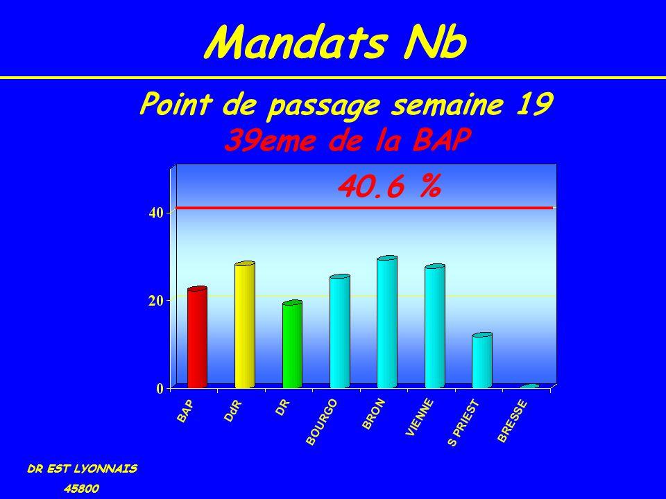 Mandats Nb DR EST LYONNAIS 45800 40.6 % Point de passage semaine 19 39eme de la BAP