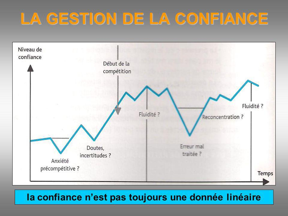 LA GESTION DE LA CONFIANCE la confiance nest pas toujours une donnée linéaire