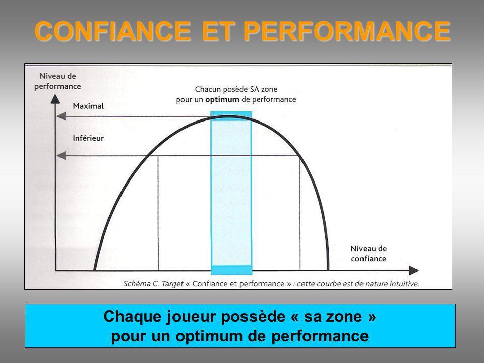 CONFIANCE ET PERFORMANCE Chaque joueur possède « sa zone » pour un optimum de performance