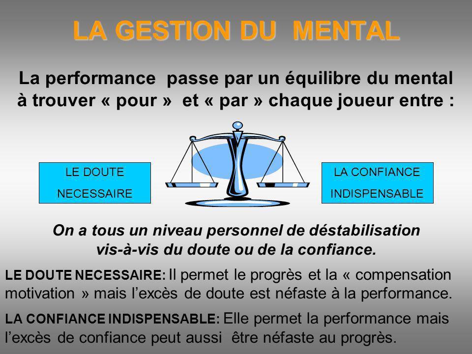 LA GESTION DU MENTAL La performance passe par un équilibre du mental à trouver « pour » et « par » chaque joueur entre : On a tous un niveau personnel