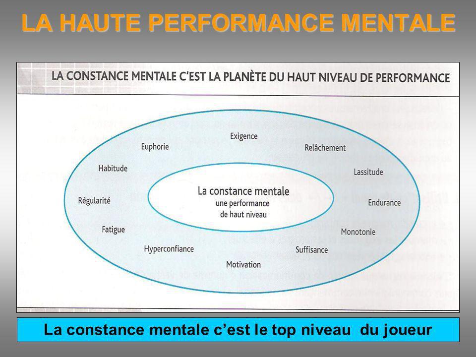 LA HAUTE PERFORMANCE MENTALE La constance mentale cest le top niveau du joueur