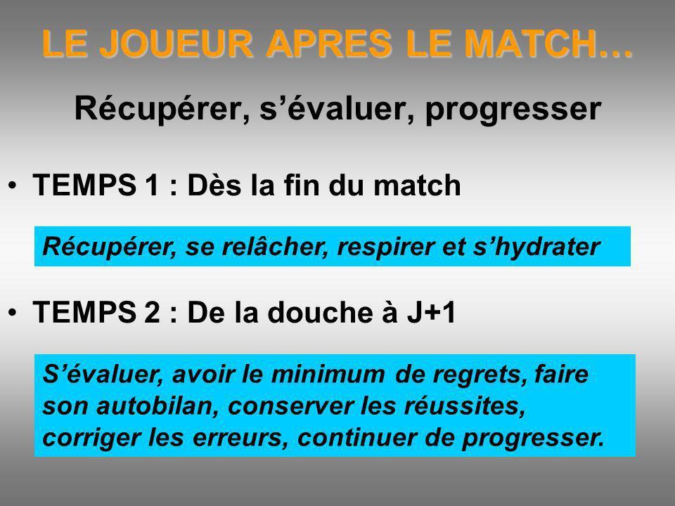 LE JOUEUR APRES LE MATCH… Récupérer, sévaluer, progresser TEMPS 1 : Dès la fin du match TEMPS 2 : De la douche à J+1 Récupérer, se relâcher, respirer