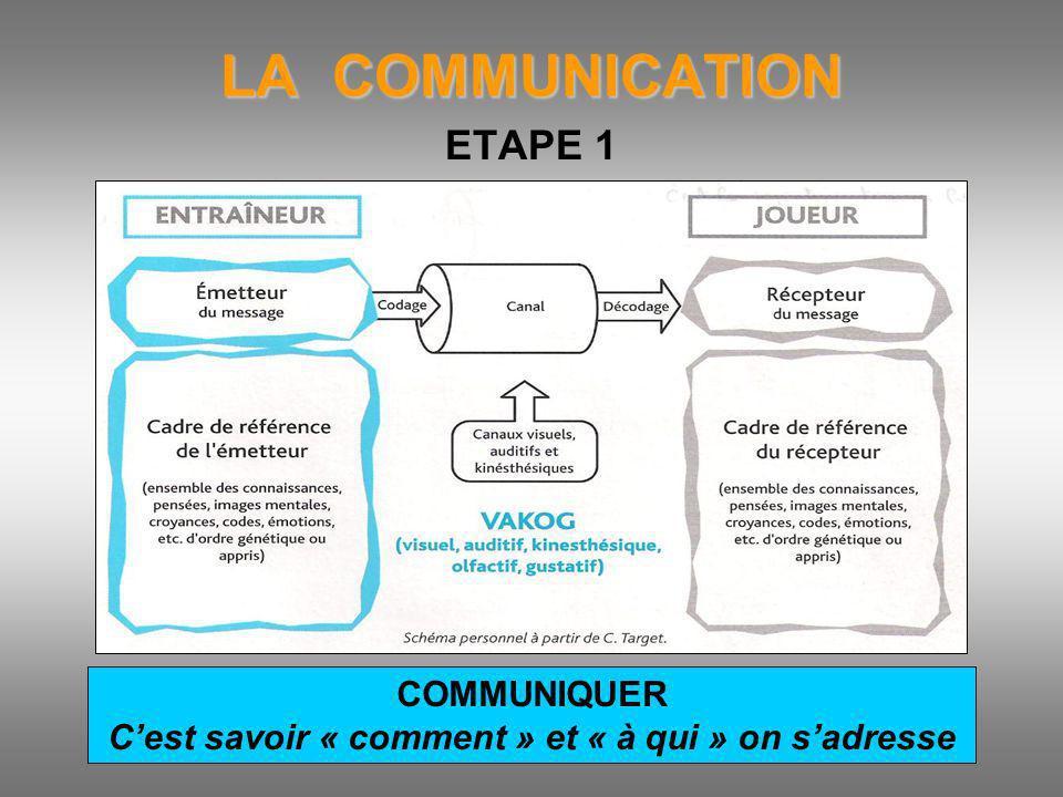 LA COMMUNICATION ETAPE 1 COMMUNIQUER Cest savoir « comment » et « à qui » on sadresse
