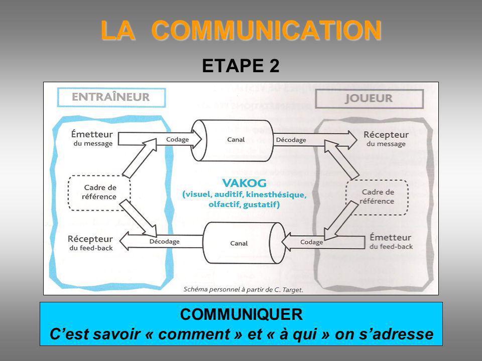 LA COMMUNICATION ETAPE 2 COMMUNIQUER Cest savoir « comment » et « à qui » on sadresse