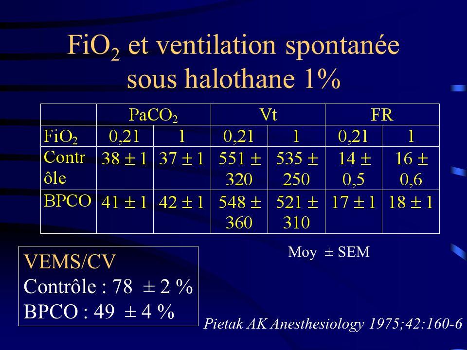 FiO 2 et ventilation spontanée sous halothane 1% Pietak AK Anesthesiology 1975;42:160-6 Moy ± SEM VEMS/CV Contrôle : 78 ± 2 % BPCO : 49 ± 4 %