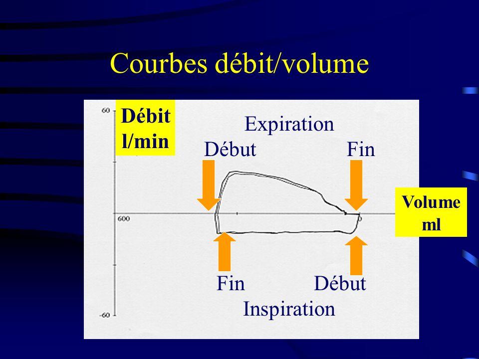 Courbes débit/volume Fin Début Inspiration Expiration Début Fin Débit l/min Volume ml
