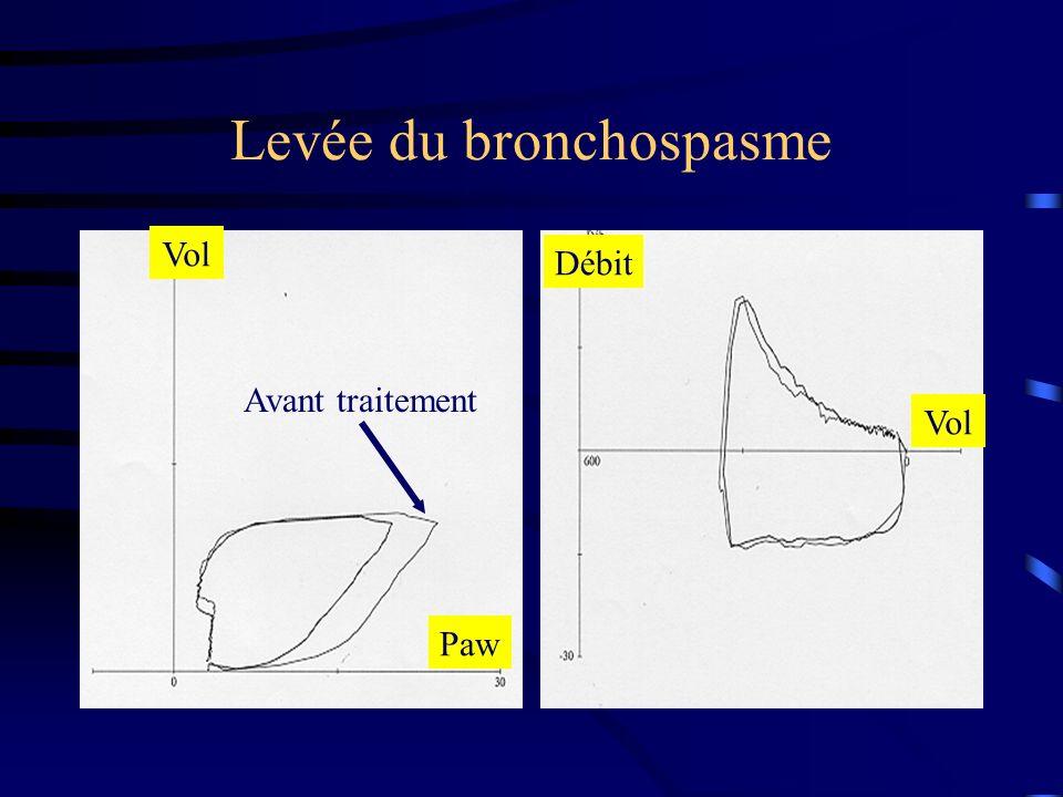 Levée du bronchospasme Débit Vol Paw Vol Avant traitement