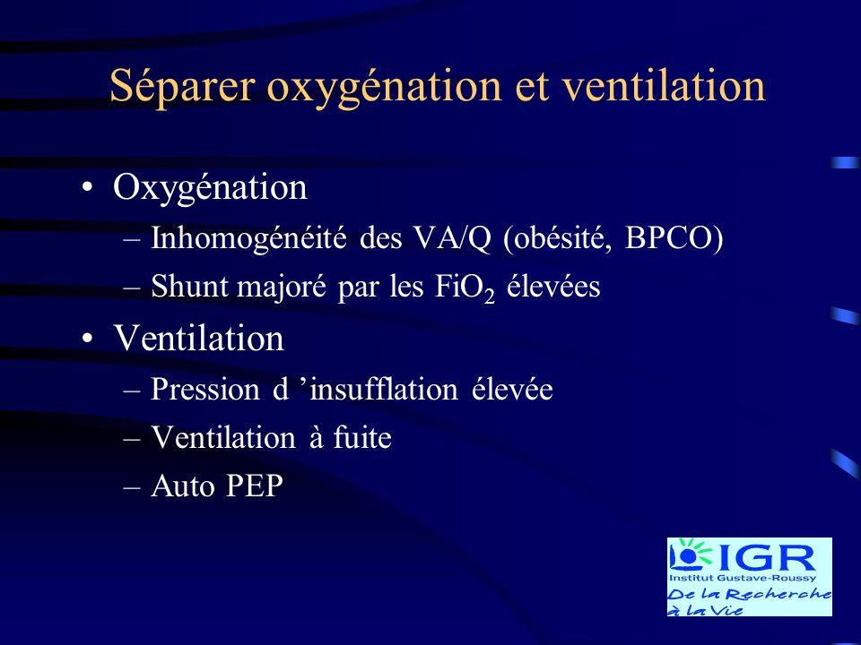 Séparer oxygénation et ventilation Oxygénation –Inhomogénéité des VA/Q (obésité, BPCO) –Shunt majoré par les FiO 2 élevées Ventilation –Pression d ins