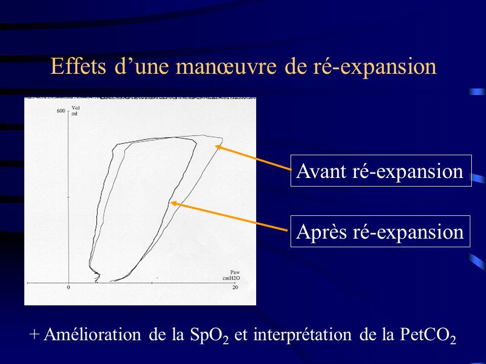 Effets dune manœuvre de ré-expansion Avant ré-expansion Après ré-expansion + Amélioration de la SpO 2 et interprétation de la PetCO 2