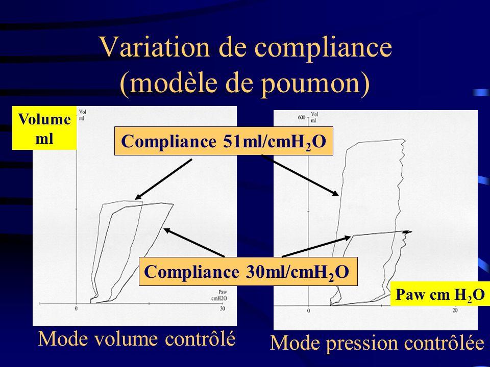 Variation de compliance (modèle de poumon) Compliance 51ml/cmH 2 O Compliance 30ml/cmH 2 O Mode volume contrôlé Mode pression contrôlée Paw cm H 2 O V