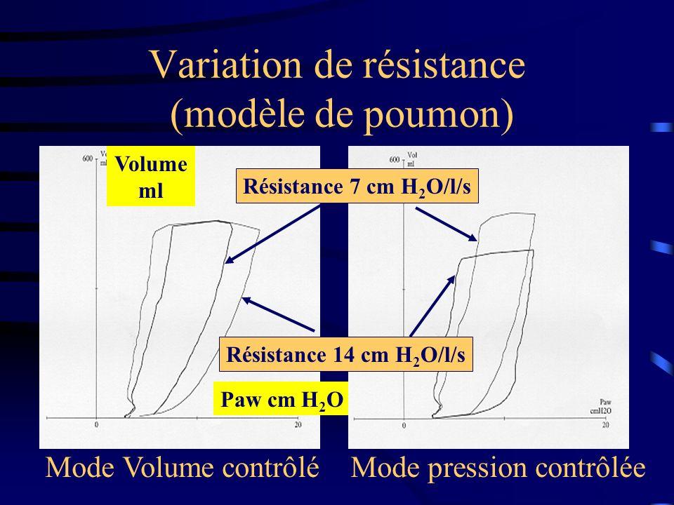 Variation de résistance (modèle de poumon) Paw cm H 2 O Volume ml Résistance 7 cm H 2 O/l/s Résistance 14 cm H 2 O/l/s Mode Volume contrôlé Mode press
