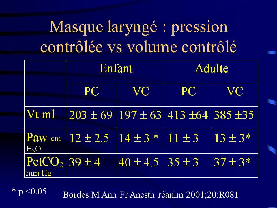Masque laryngé : pression contrôlée vs volume contrôlé * p <0.05 Bordes M Ann Fr Anesth réanim 2001;20:R081