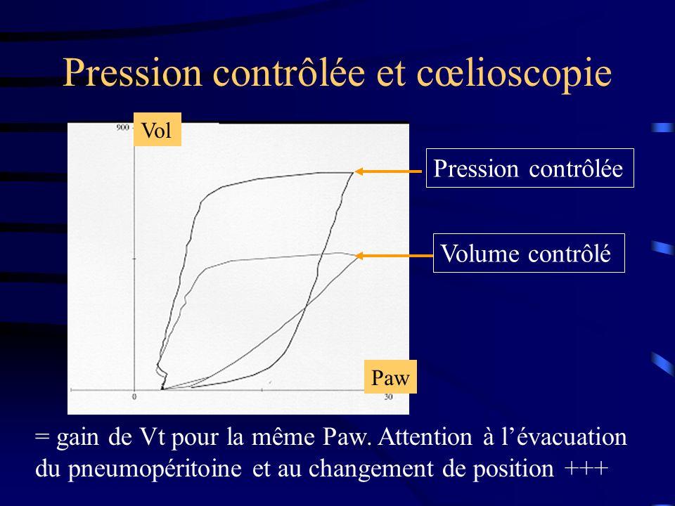 Pression contrôlée et cœlioscopie Paw Vol Pression contrôlée Volume contrôlé = gain de Vt pour la même Paw. Attention à lévacuation du pneumopéritoine
