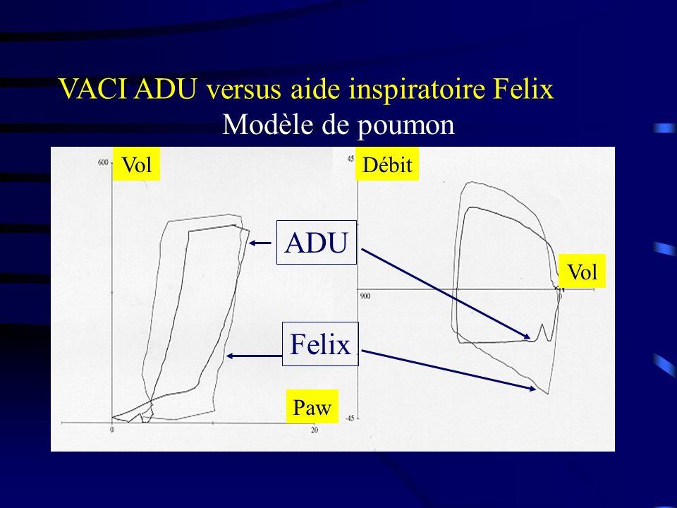 VACI ADU versus aide inspiratoire Felix ADU Felix Modèle de poumon Vol Paw DébitVol