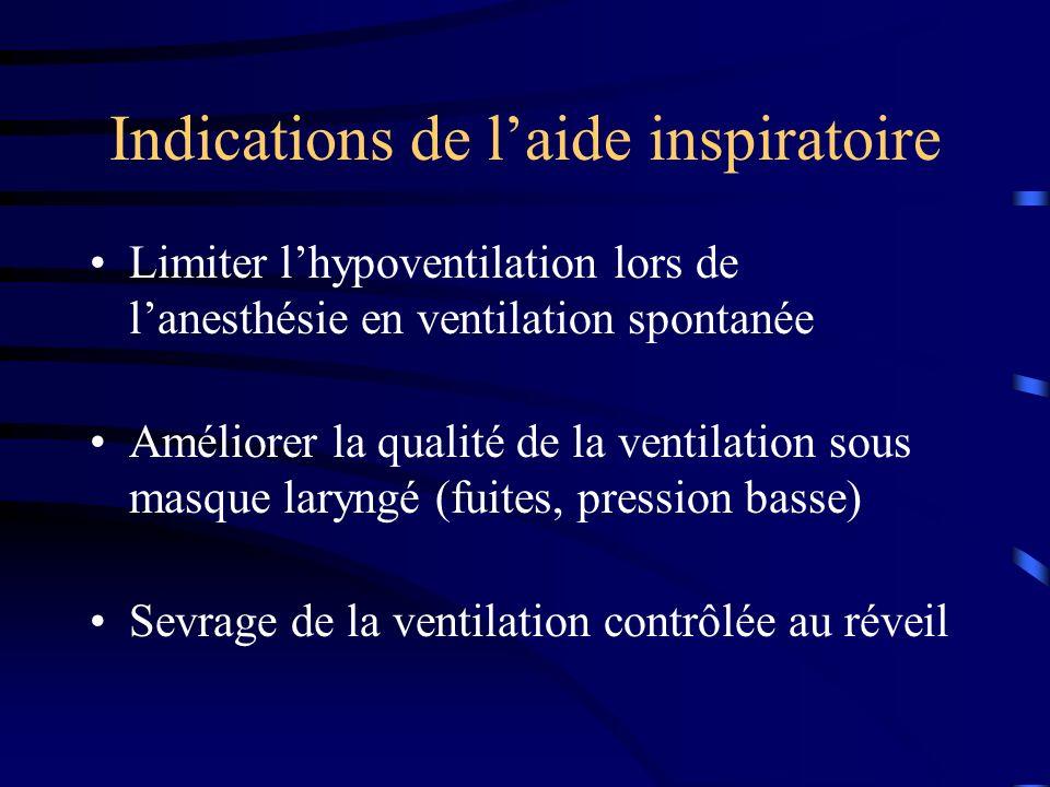 Indications de laide inspiratoire Limiter lhypoventilation lors de lanesthésie en ventilation spontanée Améliorer la qualité de la ventilation sous ma