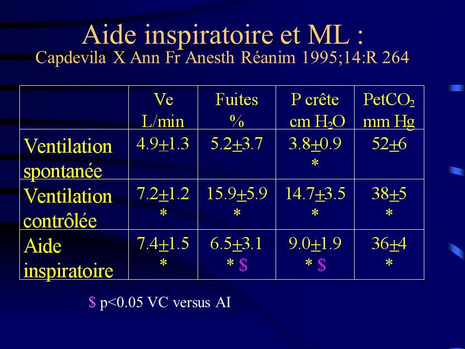 Aide inspiratoire et ML : Capdevila X Ann Fr Anesth Réanim 1995;14:R 264 $ p<0.05 VC versus AI