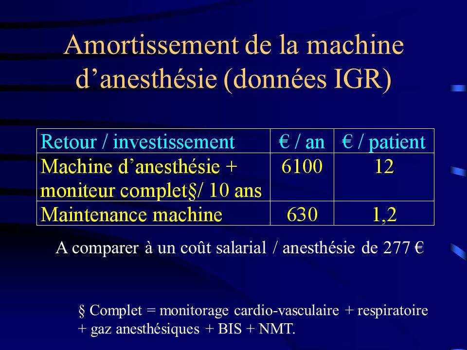 Amortissement de la machine danesthésie (données IGR) A comparer à un coût salarial / anesthésie de 277 § Complet = monitorage cardio-vasculaire + res