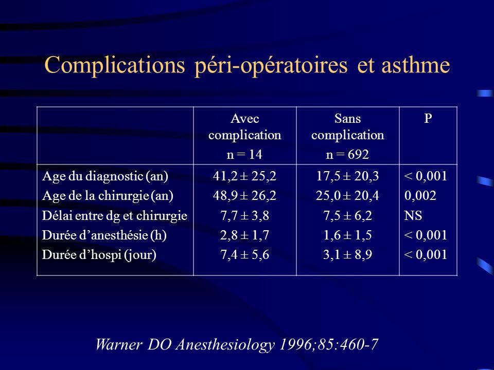 Complications péri-opératoires et asthme Warner DO Anesthesiology 1996;85:460-7 Avec complication n = 14 Sans complication n = 692 P Age du diagnostic