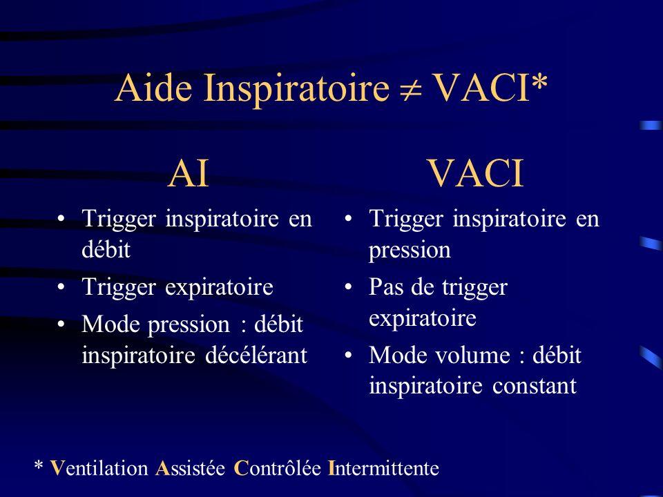 Aide Inspiratoire VACI* AI Trigger inspiratoire en débit Trigger expiratoire Mode pression : débit inspiratoire décélérant VACI Trigger inspiratoire e