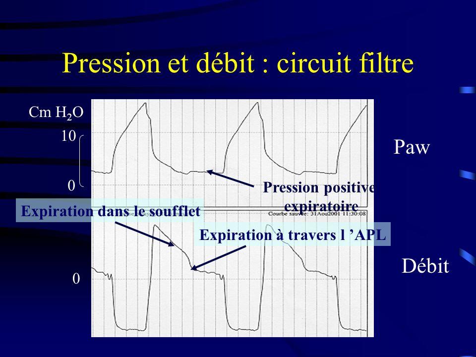 Pression et débit : circuit filtre Expiration dans le soufflet Expiration à travers l APL Paw Débit 0 10 Cm H 2 O 0 Pression positive expiratoire