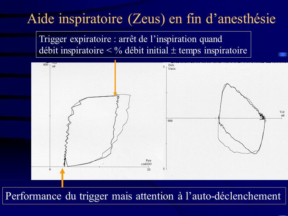 Aide inspiratoire (Zeus) en fin danesthésie Performance du trigger mais attention à lauto-déclenchement Trigger expiratoire : arrêt de linspiration qu