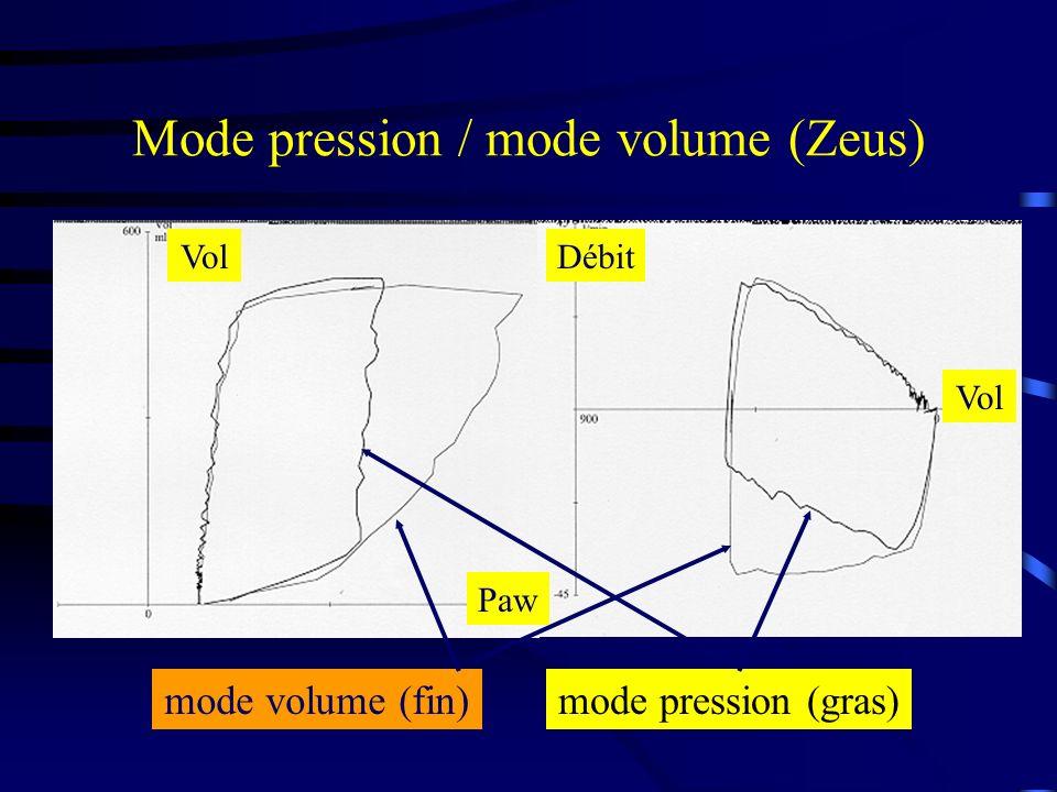 Mode pression / mode volume (Zeus) mode volume (fin)mode pression (gras) Vol Paw Vol Débit