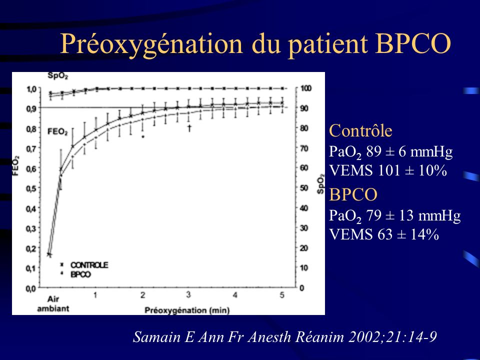 Antagonisation des curares Bourgain JL Acta Anesthesiol Scand 1993;37:365-9 T4/T1 Paw kPa Compliance ml.kPa -1 BPCO NBPCO