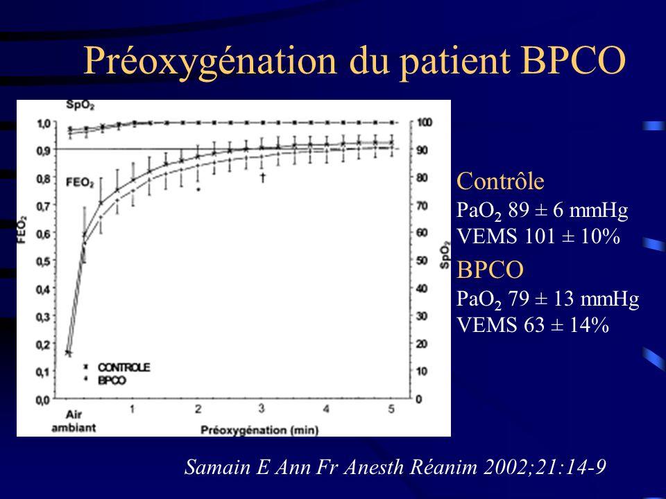 Préoxygénation du patient BPCO Contrôle PaO 2 89 ± 6 mmHg VEMS 101 ± 10% BPCO PaO 2 79 ± 13 mmHg VEMS 63 ± 14% Samain E Ann Fr Anesth Réanim 2002;21:1