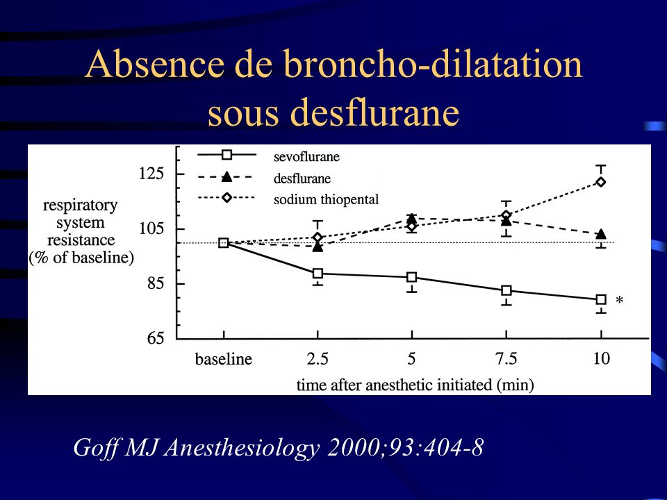 Absence de broncho-dilatation sous desflurane Goff MJ Anesthesiology 2000;93:404-8