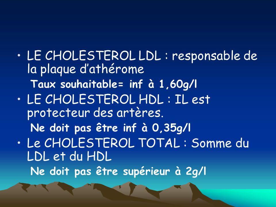 LE CHOLESTEROL LDL : responsable de la plaque dathérome Taux souhaitable= inf à 1,60g/l LE CHOLESTEROL HDL : IL est protecteur des artères. Ne doit pa