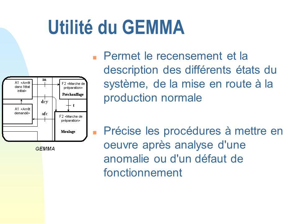 Utilité du GEMMA n Permet le recensement et la description des différents états du système, de la mise en route à la production normale n Précise les