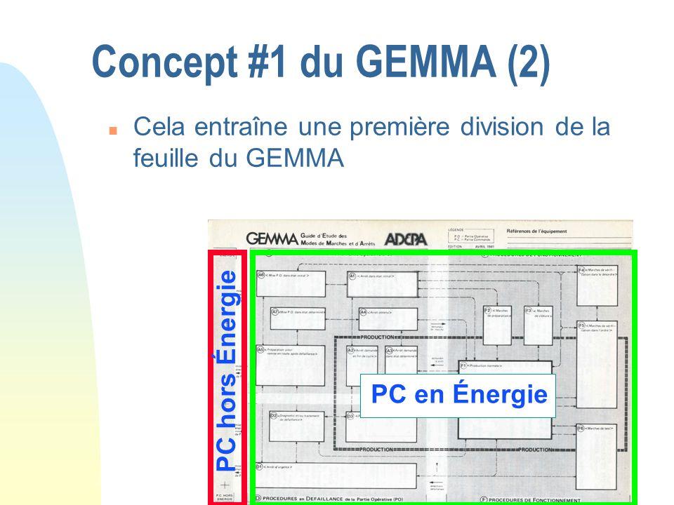 Concept #1 du GEMMA (2) n Cela entraîne une première division de la feuille du GEMMA PC en Énergie PC hors Énergie